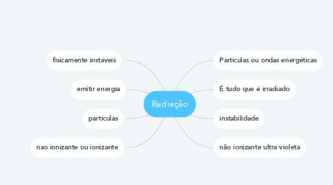 Mind Map: Radiação