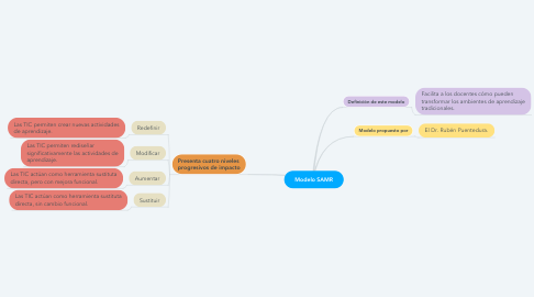Mind Map: Modelo SAMR