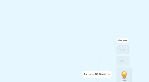 Mind Map: Patrones DE Diseño
