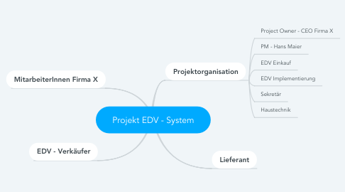 Mind Map: Projekt EDV - System