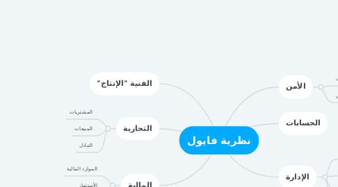 Mind Map: نظرية فايول