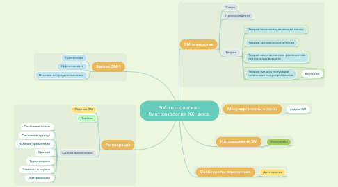 Mind Map: ЭМ-технология - биотехнология XXI века.