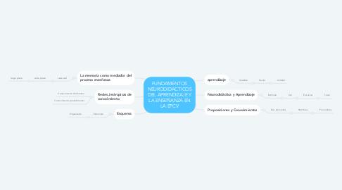 Mind Map: FUNDAMENTOS NEURODIDACTICOS DEL APRENDIZAJE Y LA ENSEÑANZA EN LA EPCV