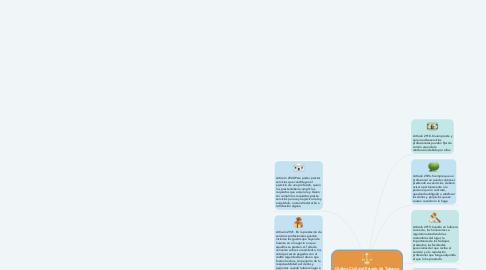 Mind Map: Código Civil del Estado de Tabasco CAPÍTULO I. De las Prestaciones de Servicios Profesionales.