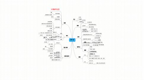 Mind Map: 樂學計劃