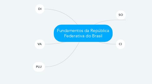 Mind Map: Fundamentos da República Federativa do Brasil