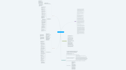 "Mind Map: ""Mindset"" Carol S. Dweck"