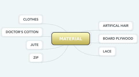 Mind Map: MATERIAL