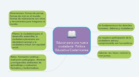 Mind Map: ¨Educar para una nueva ciudadanía¨ Política Educativa Costarricense