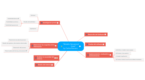 """Mind Map: """"Modelo Secuencial             lineal""""  by Carlos Romero."""