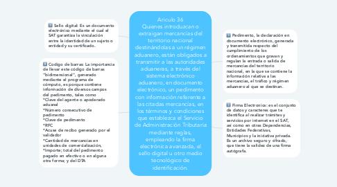 Mind Map: Ariculo 36 Quienes introduzcan o extraigan mercancías del territorio nacional destinándolas a un régimen aduanero, están obligados a transmitir a las autoridades aduaneras, a través del sistema electrónico aduanero, en documento electrónico, un pedimento con información referente a las citadas mercancías, en los términos y condiciones que establezca el Servicio de Administración Tributaria mediante reglas, empleando la firma electrónica avanzada, el sello digital u otro medio tecnológico de identificación.