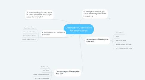 Mind Map: Descriptive Quantitative Research Design