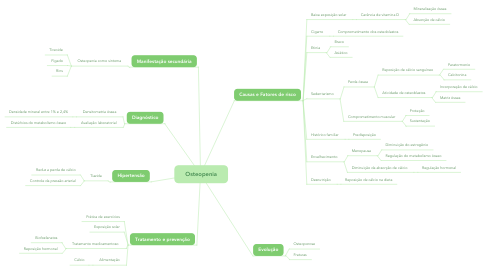 Mind Map: Osteopenia