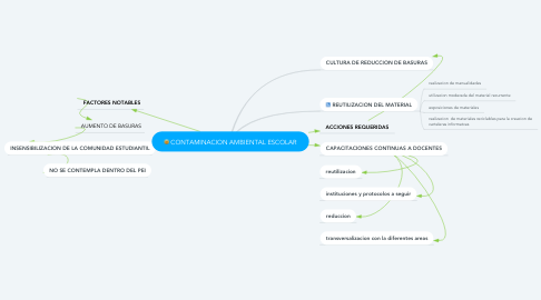 Mind Map: CONTAMINACION AMBIENTAL ESCOLAR