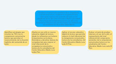 Mind Map: Fortalecer el componente semántico de la competencia comunicativa lectora, mediante la recuperación de la información implícita del contenido del texto en los estudiantes de los del Centro Educativo Media Luna sede El Plan a través de la implementación de una wiki como herramienta interactiva que permita mejorar los resultados de los estudiantes en las pruebas saber.Mental