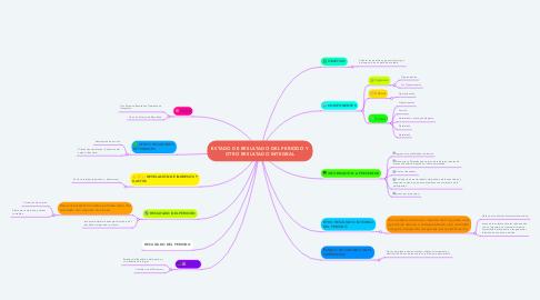 Mind Map: ESTADO DE RESULTADO DEL PERIODO Y OTRO RESULTADO INTEGRAL