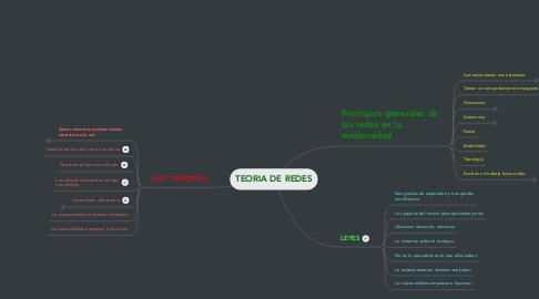 Mind Map: TEORIA DE REDES