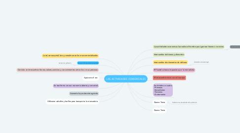 Mind Map: LAS ACTIVIDADES COMERCIALES