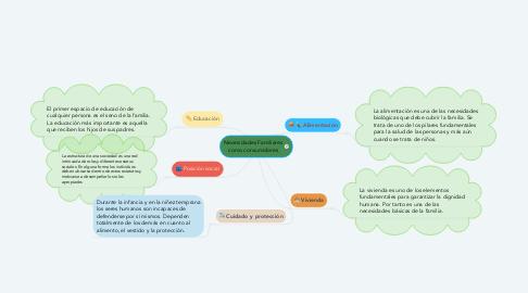 Mind Map: Necesidades Familiares como consumidores