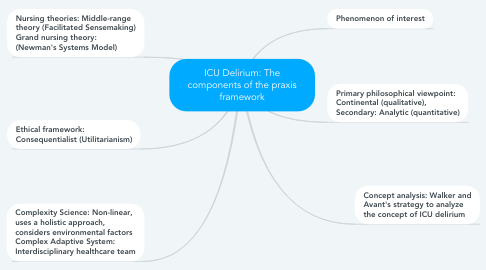 Mind Map: ICU Delirium: The components of the praxis framework