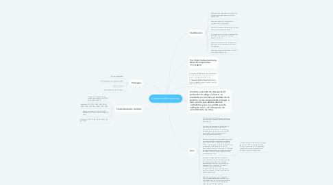 Mind Map: Contratos Mercantiles.
