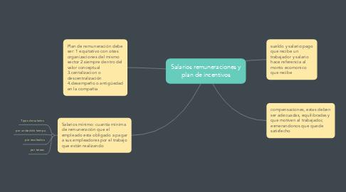 Mind Map: Salarios remuneraciones y plan de incentivos