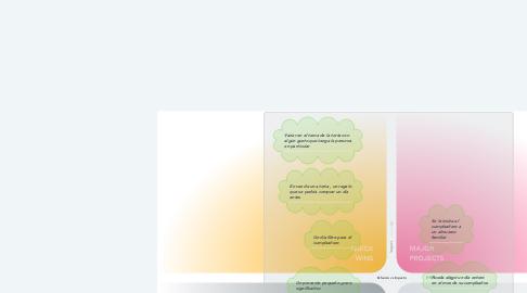 Mind Map: Esfuerzo vs Impacto