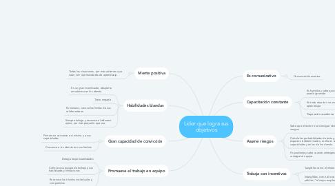 Mind Map: Lider que logra sus objetivos