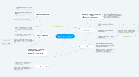 Mind Map: Financial Accounting