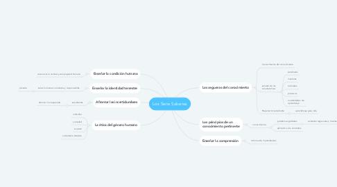 Mind Map: Los Siete Saberes