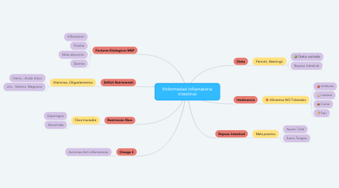 Mind Map: Enfermedad inflamatoria intestinal