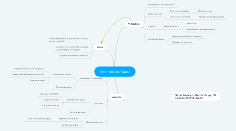 Mind Map: Inventario de Fauna