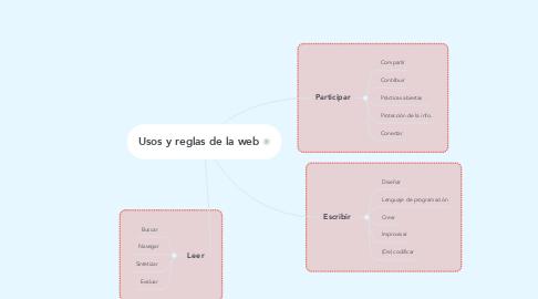 Mind Map: Usos y reglas de la web