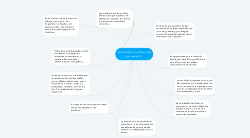 Mind Map: Instalaciones y áreas de preparación