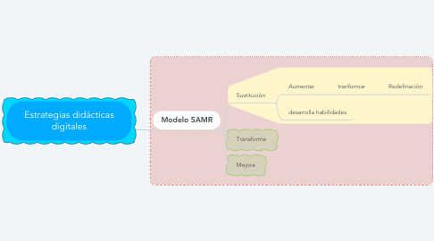 Mind Map: Estrategias didácticas digitales