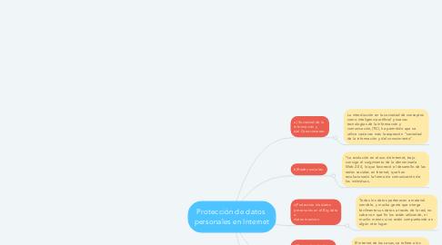 Mind Map: Protección de datos  personales en Internet