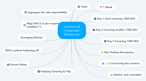 Mind Map: Inventory & Organised Warehouse