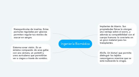 Mind Map: Ingeniería Biomédica