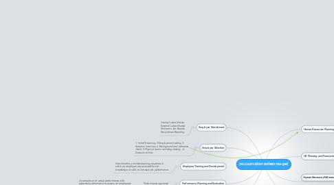 Mind Map: กระบวนการจัดการทรัพยากรมนุษย์