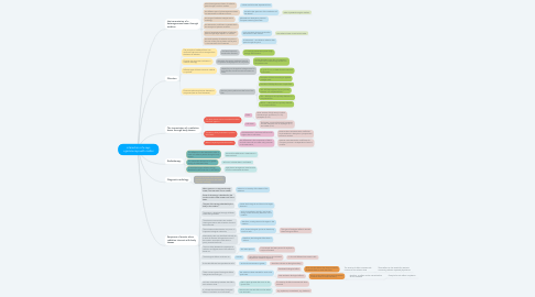 Mind Map: interaction of x-rays +gamma rays with matter