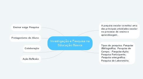 Mind Map: Investigação e Pesquisa na Educação Básica