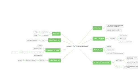 Mind Map: ORTODONCIA ACELERADA