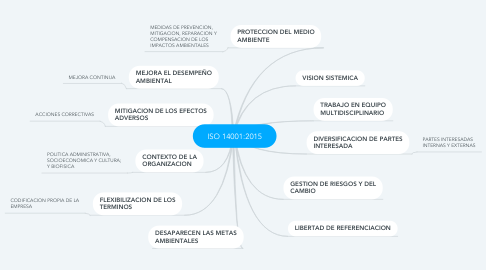 Mind Map: ISO 14001:2015