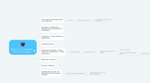 Mind Map: DERECHOS Y LIBERTADES CONSTITUCIONALES