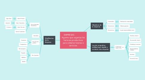 Mind Map: EMPRESAS                Agente que organiza los factores productivos para obtener bienes o servicios.