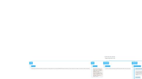 Mind Map: Conformación de las megacorporaciones