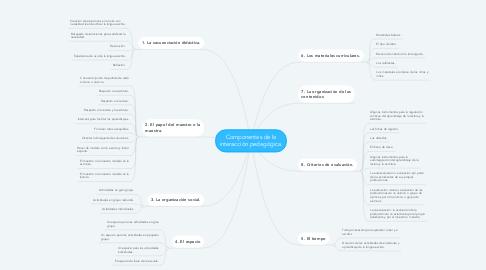 Mind Map: Componentes de la interacción pedagógica.