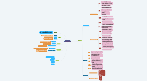 Mind Map: CITOQUINAS