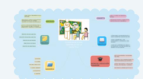 Mind Map: CONSIDERACIONES GENERALES DE LA DIDÁCTICA