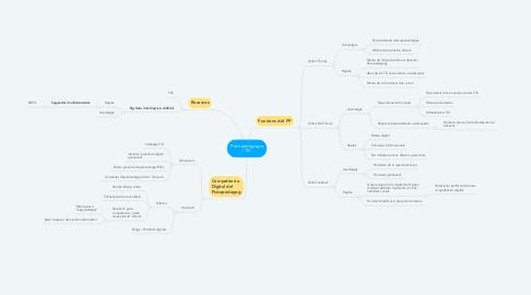 Mind Map: Psicopedagogia i TIC